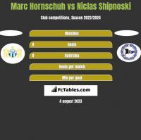 Marc Hornschuh vs Niclas Shipnoski h2h player stats