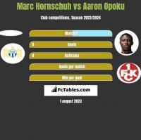 Marc Hornschuh vs Aaron Opoku h2h player stats
