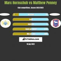 Marc Hornschuh vs Matthew Penney h2h player stats