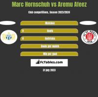 Marc Hornschuh vs Aremu Afeez h2h player stats