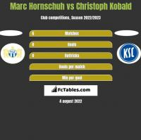 Marc Hornschuh vs Christoph Kobald h2h player stats