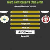 Marc Hornschuh vs Ersin Zehir h2h player stats