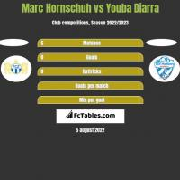 Marc Hornschuh vs Youba Diarra h2h player stats