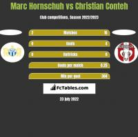 Marc Hornschuh vs Christian Conteh h2h player stats