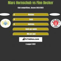 Marc Hornschuh vs Finn Becker h2h player stats