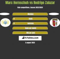 Marc Hornschuh vs Rodrigo Zalazar h2h player stats