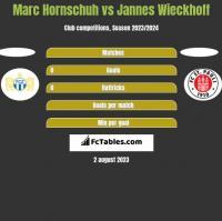 Marc Hornschuh vs Jannes Wieckhoff h2h player stats