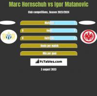 Marc Hornschuh vs Igor Matanovic h2h player stats