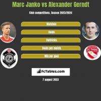Marc Janko vs Alexander Gerndt h2h player stats