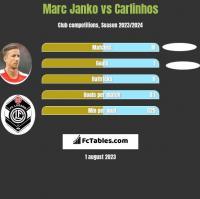 Marc Janko vs Carlinhos h2h player stats