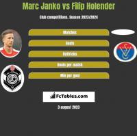 Marc Janko vs Filip Holender h2h player stats