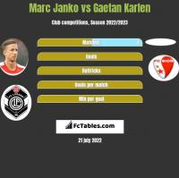 Marc Janko vs Gaetan Karlen h2h player stats