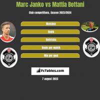 Marc Janko vs Mattia Bottani h2h player stats