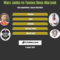 Marc Janko vs Younes Bnou-Marzouk h2h player stats