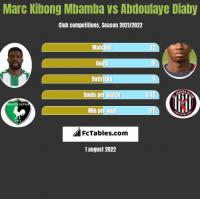 Marc Kibong Mbamba vs Abdoulaye Diaby h2h player stats