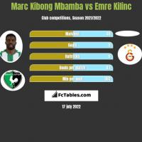 Marc Kibong Mbamba vs Emre Kilinc h2h player stats