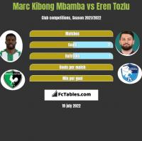 Marc Kibong Mbamba vs Eren Tozlu h2h player stats