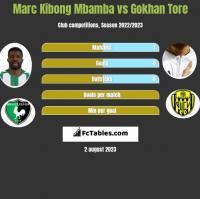 Marc Kibong Mbamba vs Gokhan Tore h2h player stats