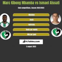 Marc Kibong Mbamba vs Ismael Aissati h2h player stats