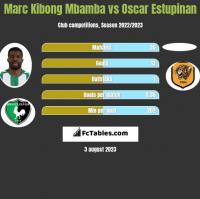 Marc Kibong Mbamba vs Oscar Estupinan h2h player stats