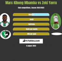 Marc Kibong Mbamba vs Zeki Yavru h2h player stats