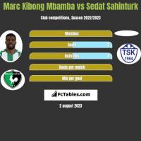 Marc Kibong Mbamba vs Sedat Sahinturk h2h player stats