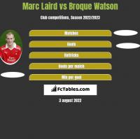 Marc Laird vs Broque Watson h2h player stats