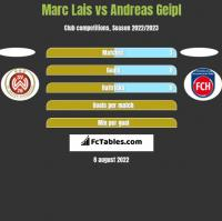 Marc Lais vs Andreas Geipl h2h player stats