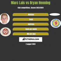 Marc Lais vs Bryan Henning h2h player stats