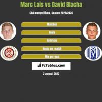 Marc Lais vs David Blacha h2h player stats