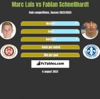 Marc Lais vs Fabian Schnellhardt h2h player stats