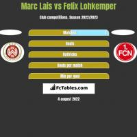 Marc Lais vs Felix Lohkemper h2h player stats