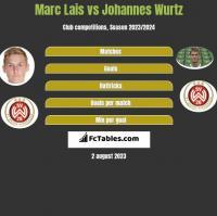 Marc Lais vs Johannes Wurtz h2h player stats