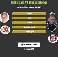 Marc Lais vs Marcel Heller h2h player stats