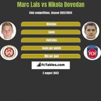 Marc Lais vs Nikola Dovedan h2h player stats