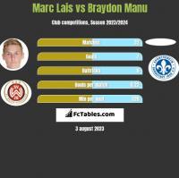 Marc Lais vs Braydon Manu h2h player stats