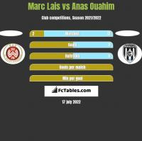 Marc Lais vs Anas Ouahim h2h player stats