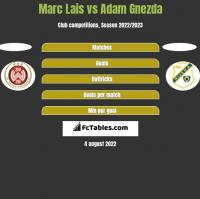 Marc Lais vs Adam Gnezda h2h player stats