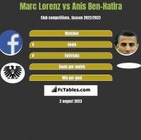 Marc Lorenz vs Anis Ben-Hatira h2h player stats