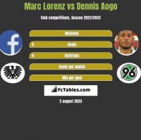 Marc Lorenz vs Dennis Aogo h2h player stats