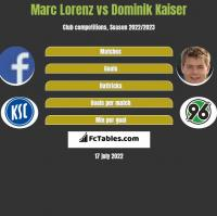 Marc Lorenz vs Dominik Kaiser h2h player stats