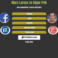 Marc Lorenz vs Edgar Prib h2h player stats