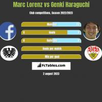 Marc Lorenz vs Genki Haraguchi h2h player stats