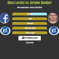 Marc Lorenz vs Jerome Gondorf h2h player stats