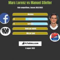 Marc Lorenz vs Manuel Stiefler h2h player stats