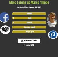 Marc Lorenz vs Marco Thiede h2h player stats