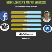 Marc Lorenz vs Marvin Wanitzek h2h player stats