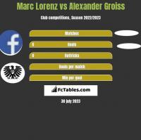 Marc Lorenz vs Alexander Groiss h2h player stats