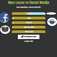 Marc Lorenz vs Florent Muslija h2h player stats