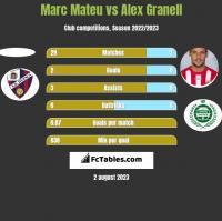 Marc Mateu vs Alex Granell h2h player stats